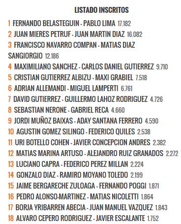 Listado de inscritos de Río Gallegos Argentina Open