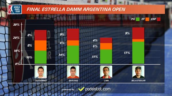 Estadísticas de la final del Río Gallegos Open
