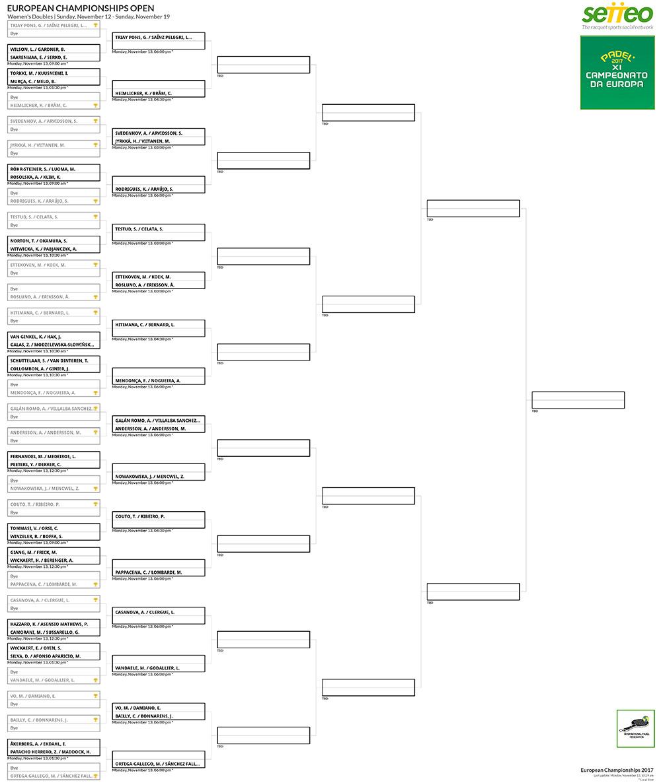 Fase eliminatoria por parejas femeninas del Campeonato Europeo de Pádel