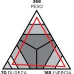 Peso, dureza e inercia de la Rossignol F550
