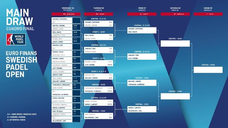Horarios de los cuartos del Swedish Padel Open
