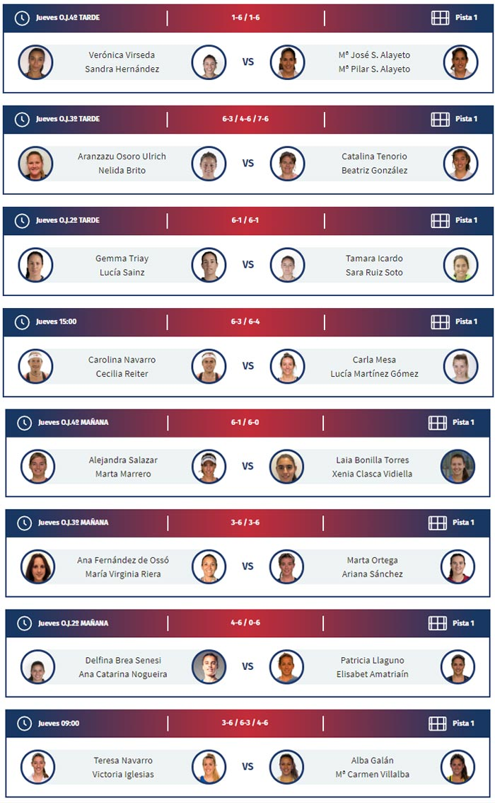 Resultados de los octavos de final femeninos del Bilbao Open