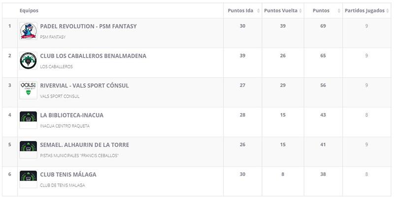 Clasificación de la Liga Regular de la 1ª División del Grand Slam en Málaga tras la jornada 9
