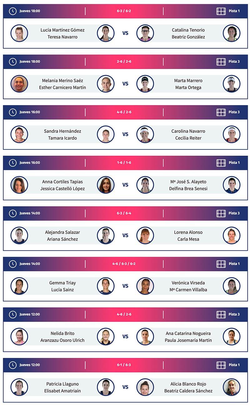 Resultados de los octavos femeninos del Swedish Open