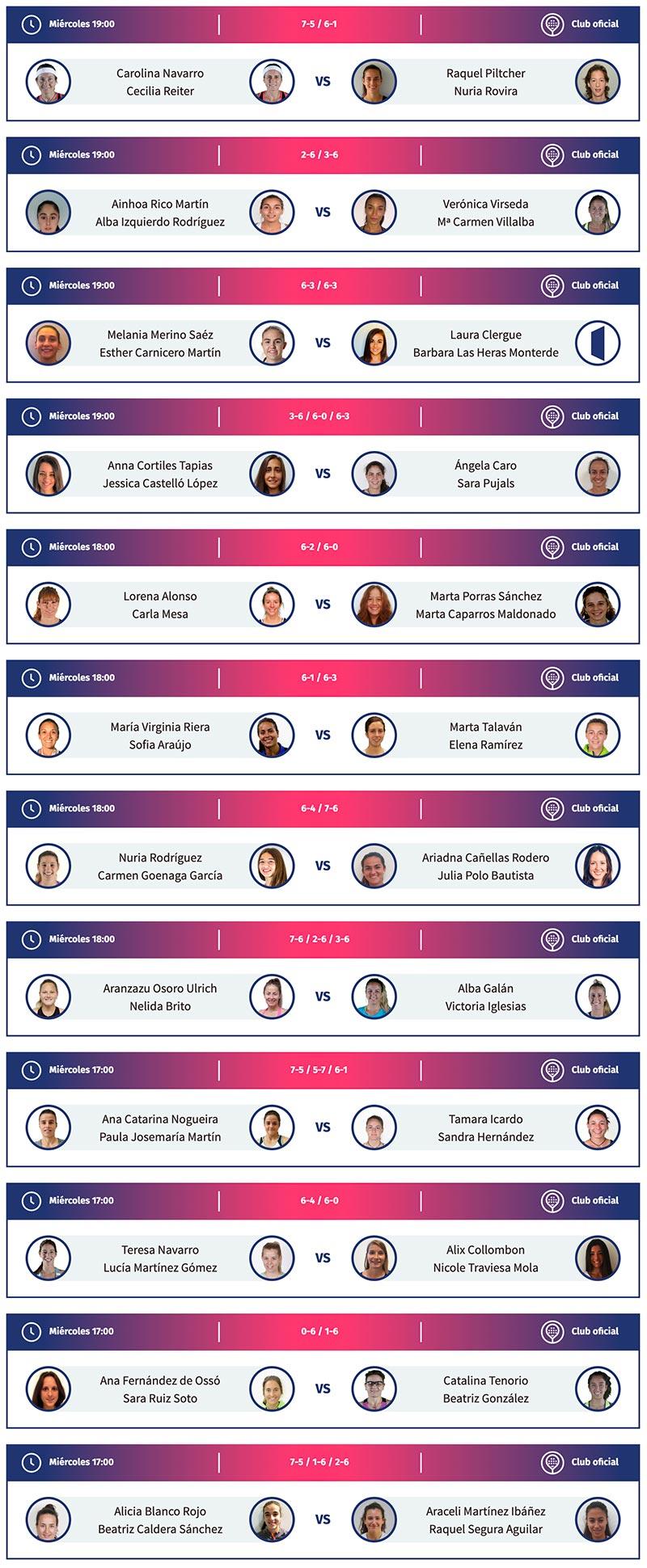 Resultados de los dieciseisavos del Valencia Open en la categoría femenina