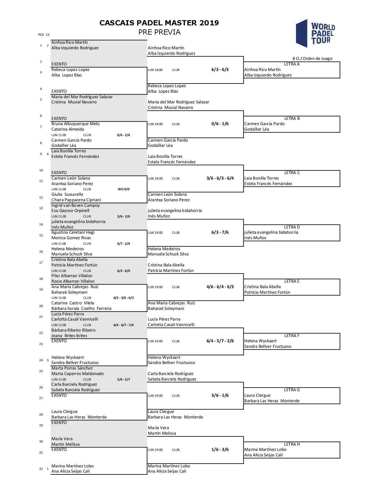 Cuadro de pre-previa de la categoría femenina del Cascais Padel Master