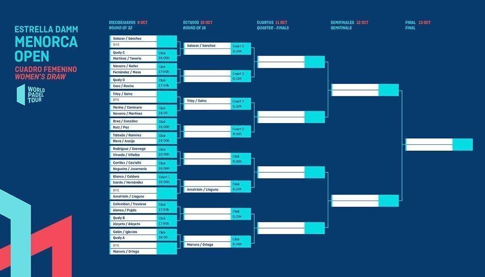 Cuadro final masculino del Menorca Open