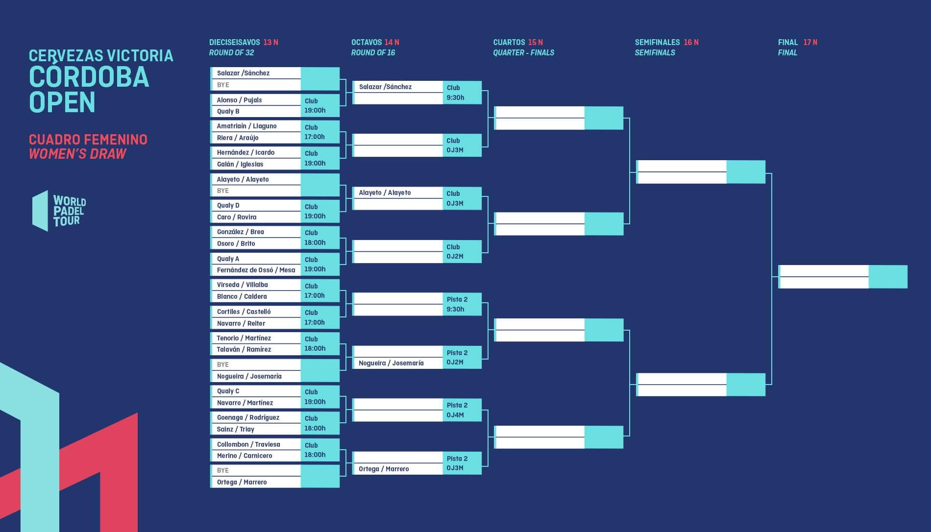 Cuadro final femenino del Córdoba Open