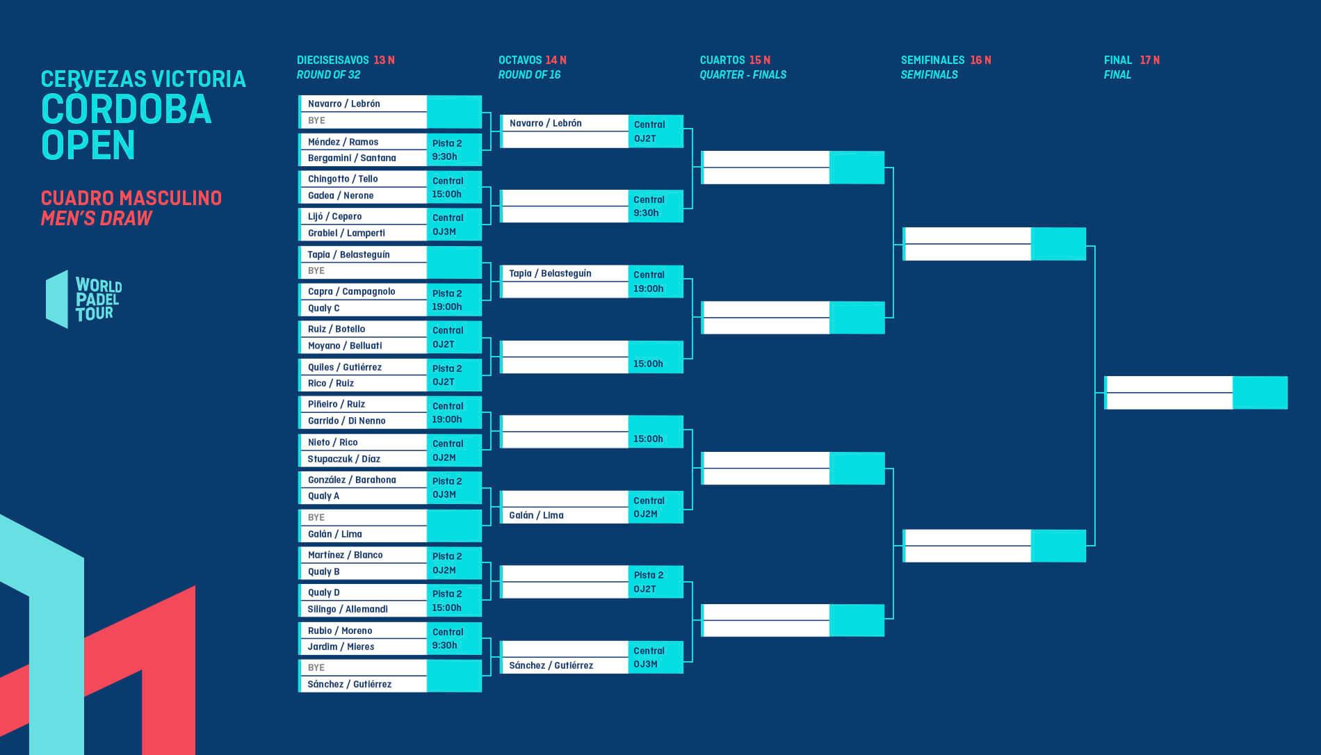 Cuadro final masculino del Córdoba Open