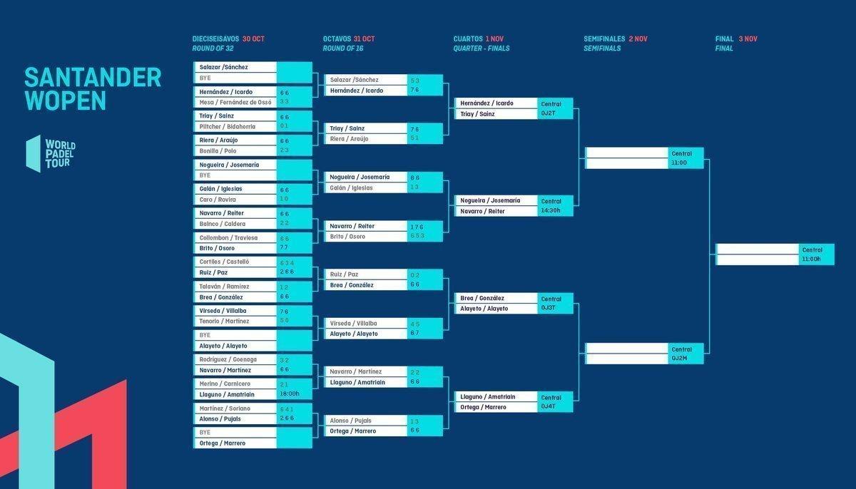 Enfrentamientos y horarios de los cuartos del Santander WOpen