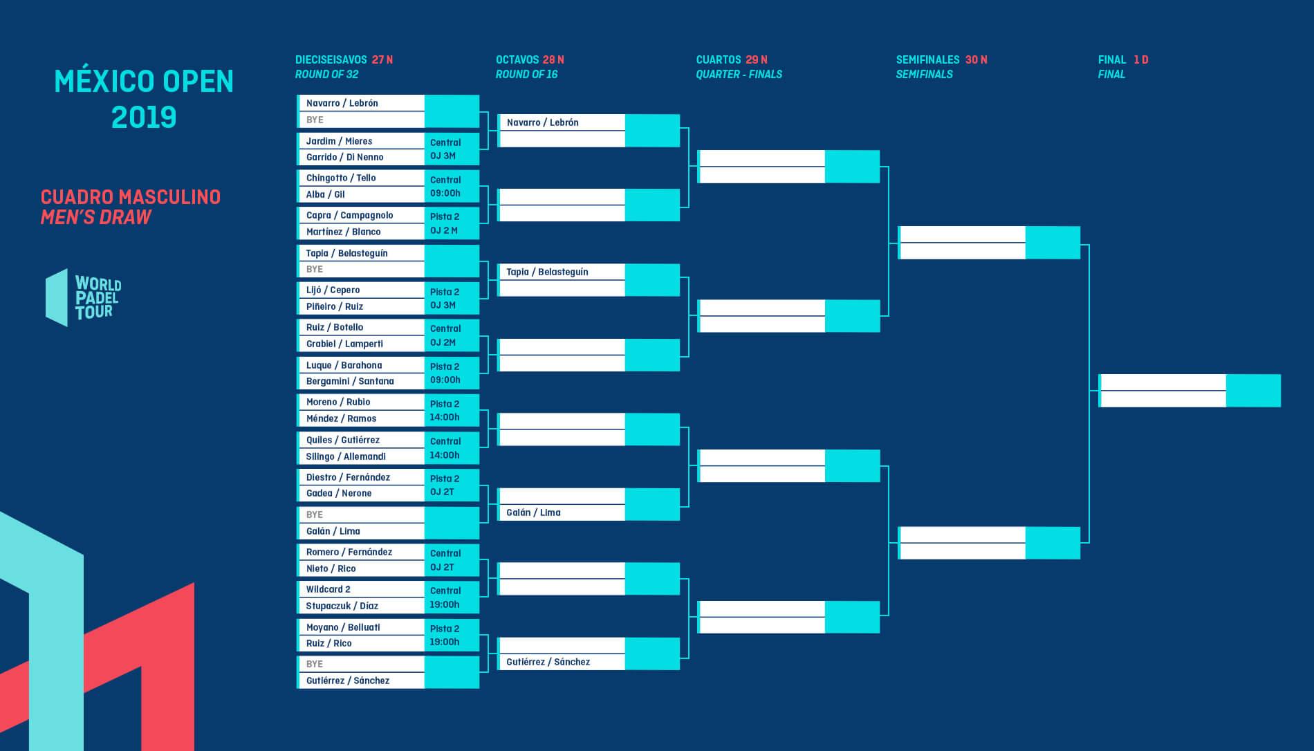 Cuadro final del México Open