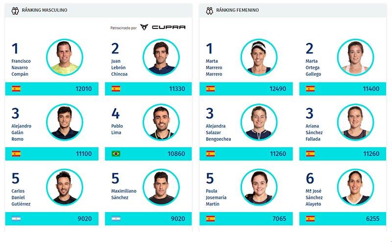 Estado del ranking del World Padel Tour tras actualizarse el pasado 30 de marzo de 2020