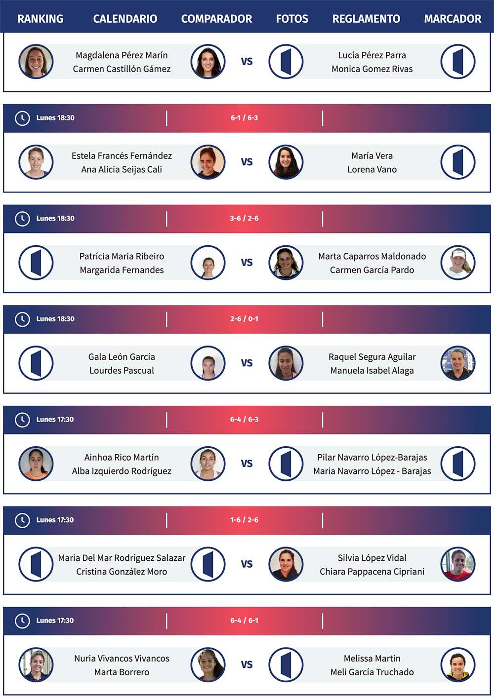 resultados de las finales de la preprevia del Adeslas Open