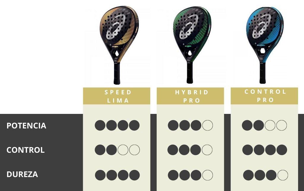 Diferencias de la Control Pro con las Hybrid Pro y la Speed Lima