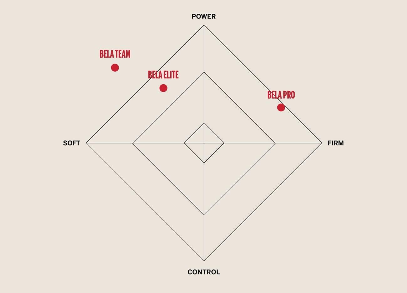 Diferencias con las otras palas de la gama Bela