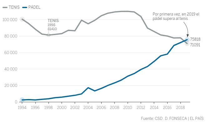 Comparativa de jugadores federados de tenis y de pádel en los últimos años