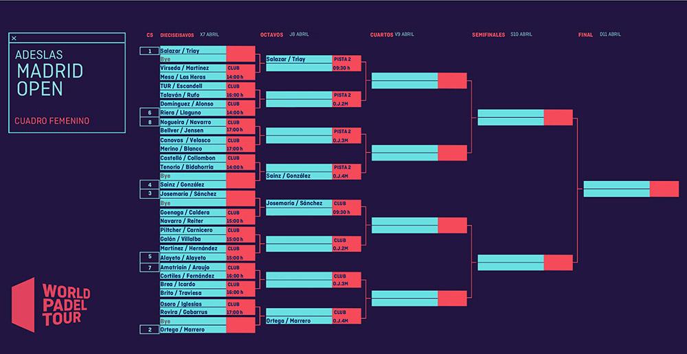 Cuadro final femenino del Adeslas Madrid Open
