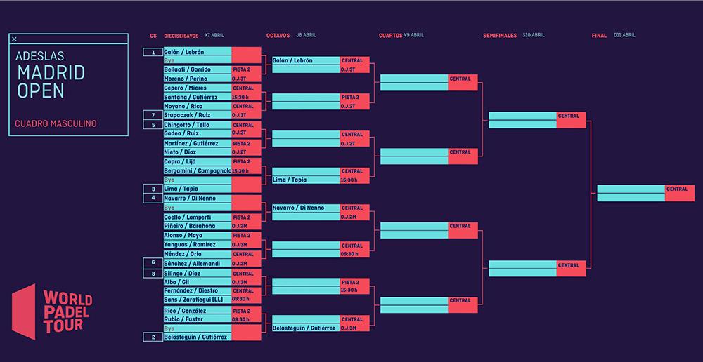 Asi luce finalmente el cuadro final masculino del Adeslas Madrid Open