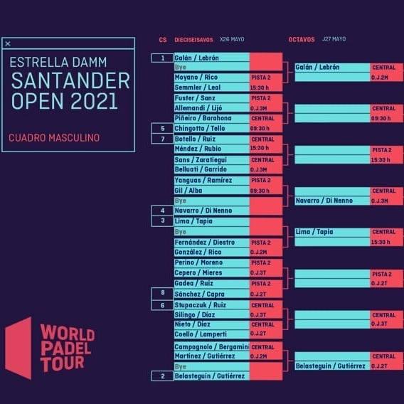 Cuadro final del Santander Open