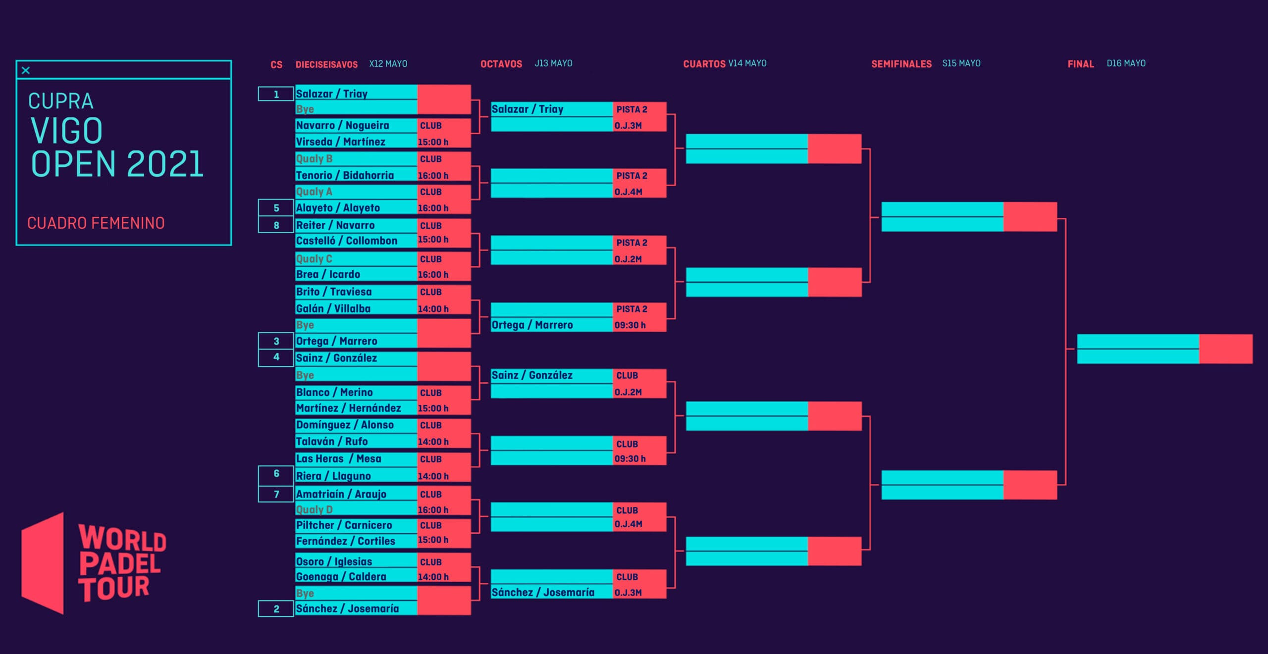 Cuadro final femenino del Cupra Vigo Open