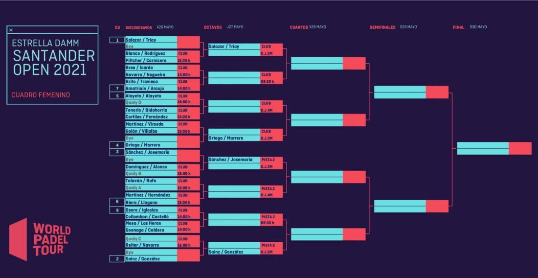 Cuadro final femenino del Estrella Damm Santander Open