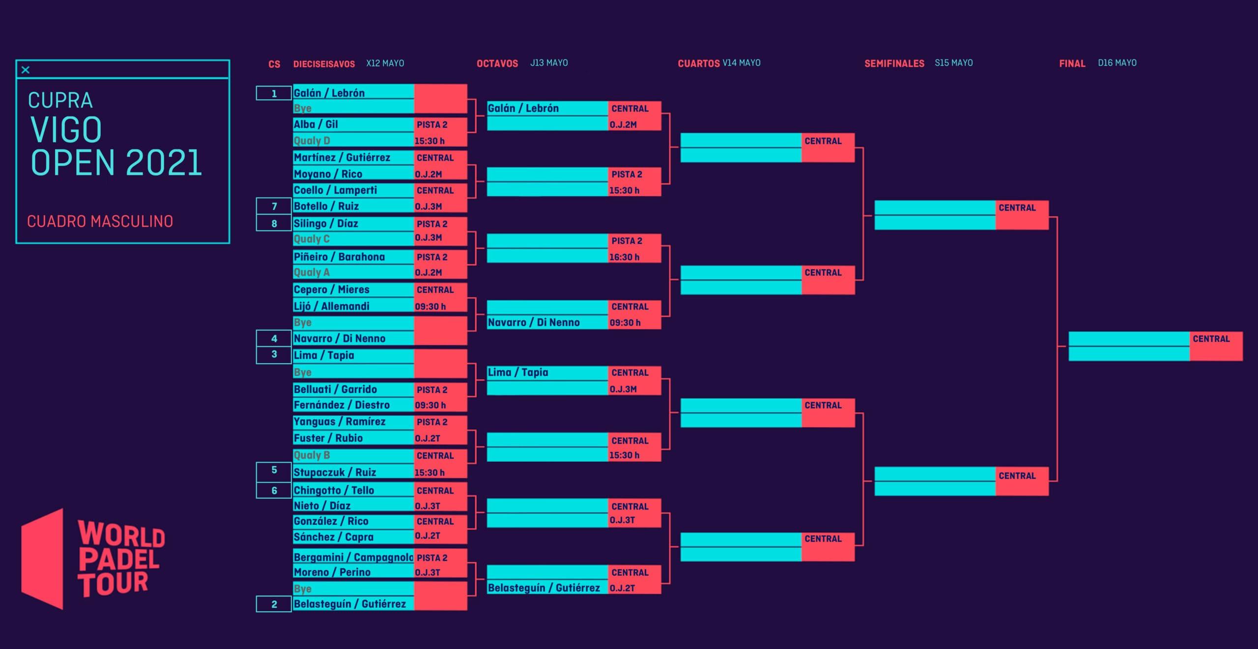 Cuadro final masculino del Cupra Vigo Open