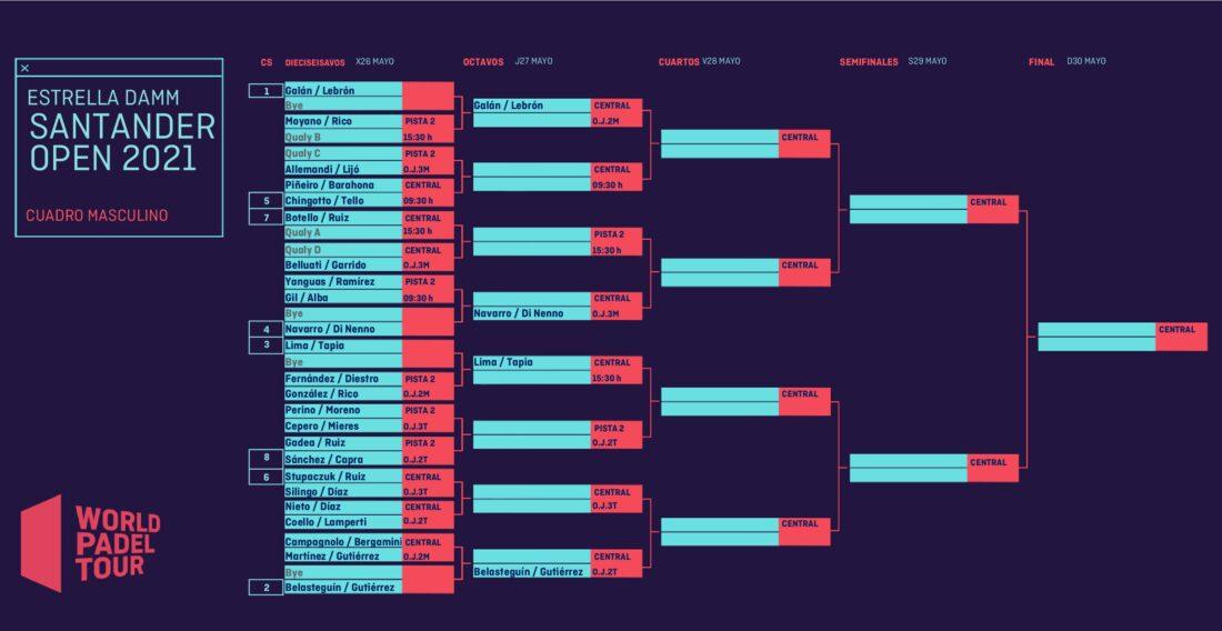 Cuadro final masculino del Estrella Damm Santander Open