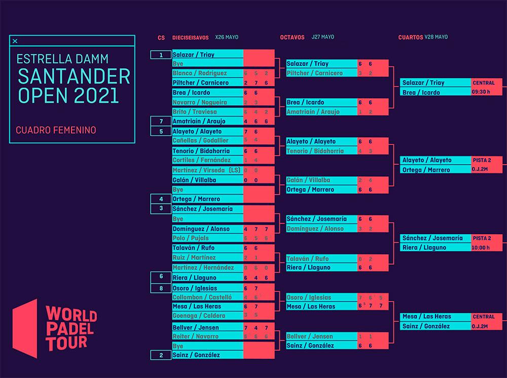 Horarios y enfrentamientos de los cuartos de final femeninos del Santander Open 2021