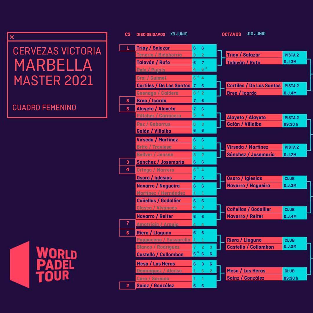 Cuadro final femenino actualizado tras la segunda jornada de dieciseisavos del Marbella Master
