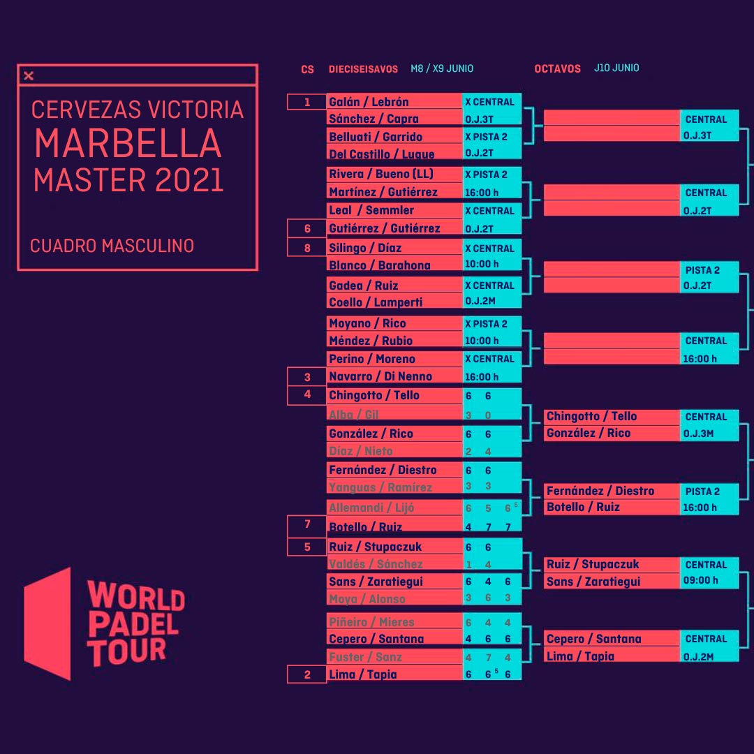 Cuadro final masculino actualizado tras la primera jornada de dieciseisavos del Marbella Master