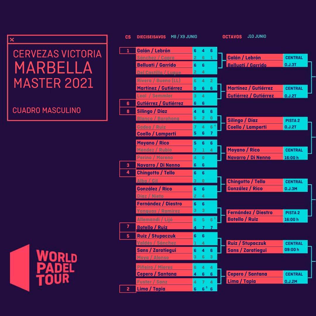 Cuadro final masculino actualizado tras la segunda jornada de dieciseisavos del Marbella Master