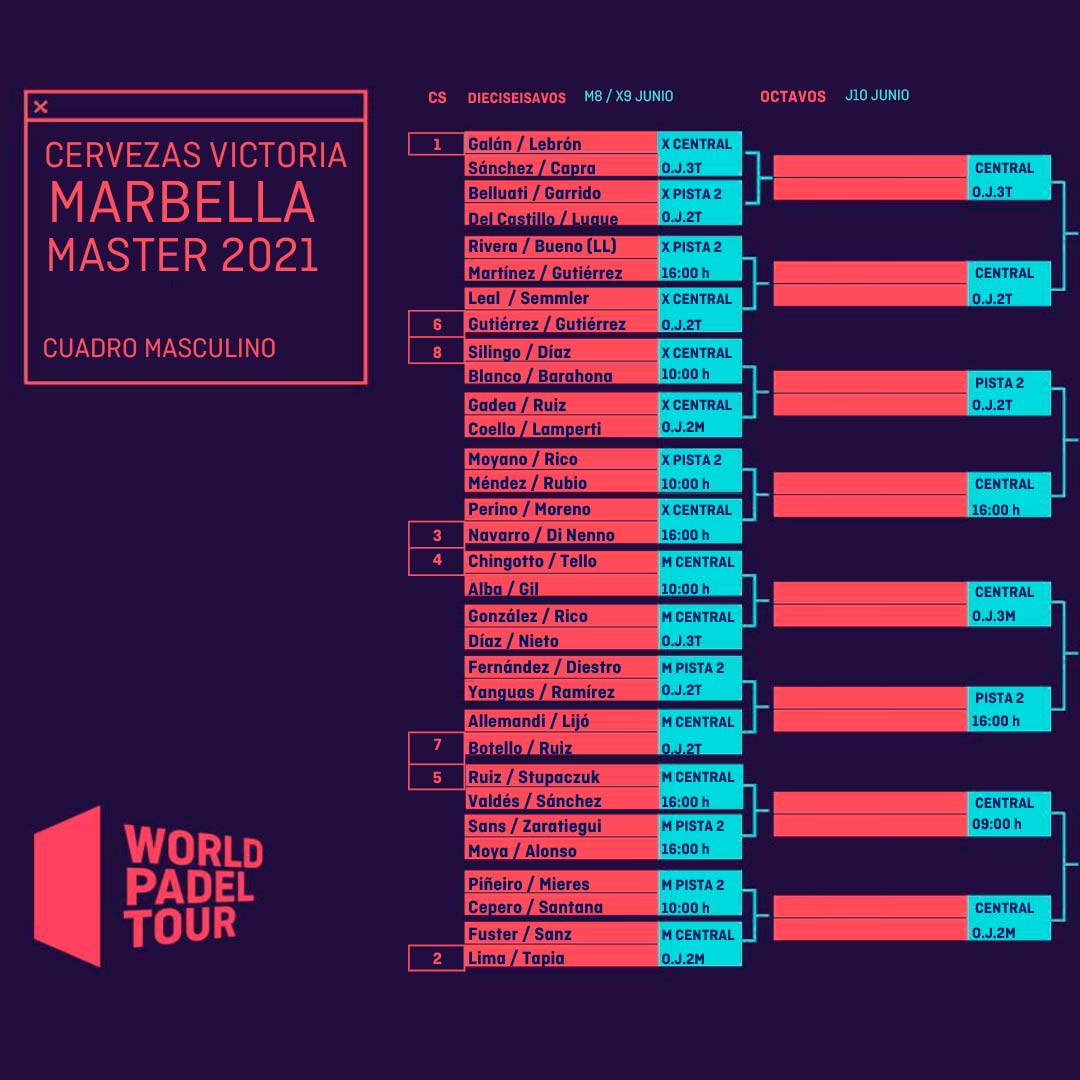 Aspecto definitivo del cuadro final del Marbella Master