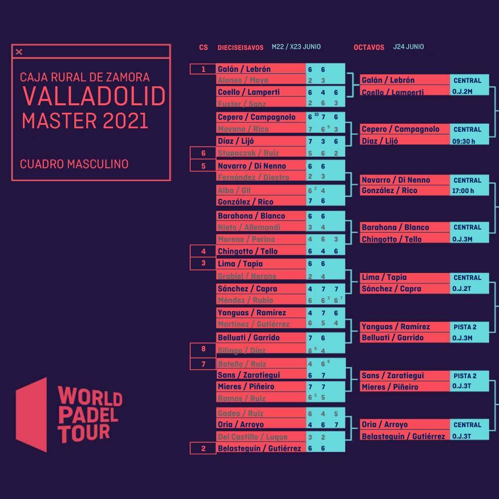 Enfrentamientos y horarios de los octavos del Valladolid Master 2021