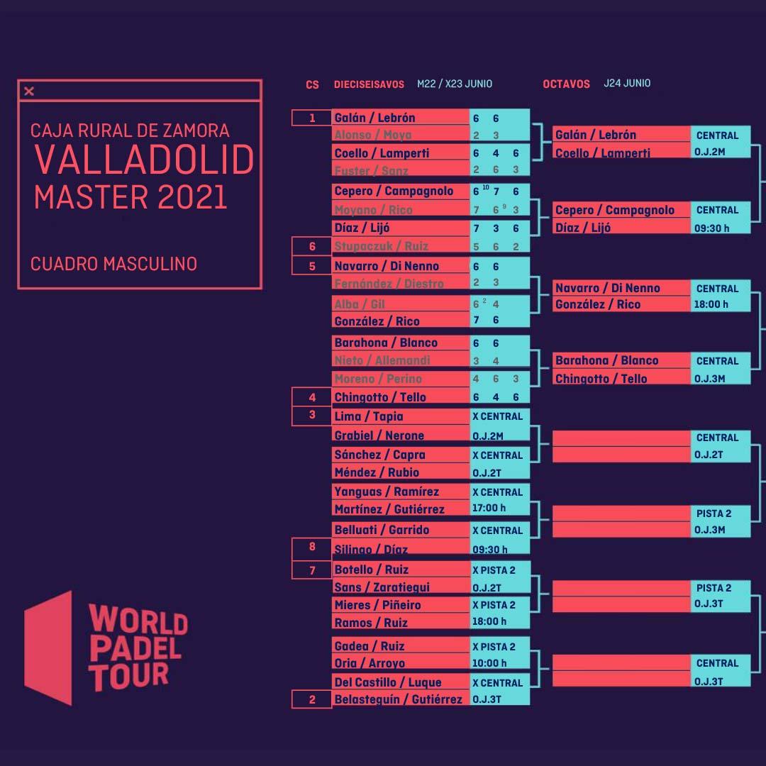 Cuadro final masculino del Valladolid Master 2021 tras la primera jornada de dieciseisavos