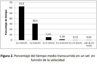 Porcentaje del tiempo medio transcurrido en un set en función de la velocidad