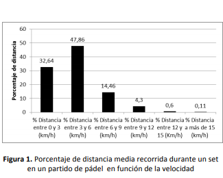Porcentaje de distancia media recorrida durante un set en un partido de pádel